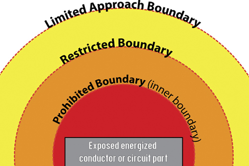 What is the Arc Flash Boundary?
